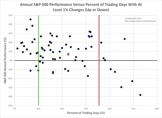 Years with extremes in 1% days have the most impact on S&P 500 performance