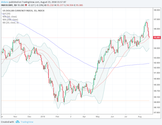 The U.S. dollar index reversed its last breakout with a pullback to its uptrending 50DMA