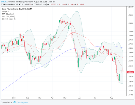 The euro was only able to enjoy a very brief return to the 1.20 level on EUR/CHF. The latest decline makes the Swiss franc look like a destination for safety seekers again.