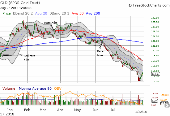 The SPDR Gold Shares (GLD) is struggling to break the spell of a very steep downtrend.