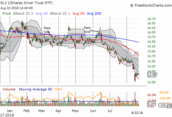 The iShares Silver Trust (SLV) has plunged to a 2 1/2 year low.