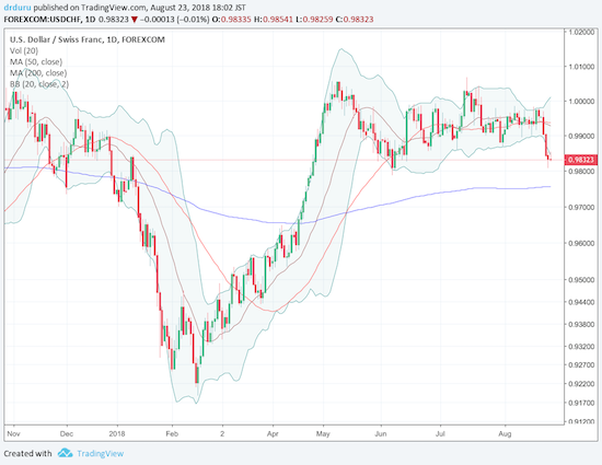 USD/CHF may test 200DMA support before it recovers parity. Still, accumulation looks attractive given the Swiss National Bank (SNB) will stubbornly cling to deeply negative interest rates for some time to come.