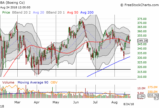 Boeing (BA) tested 200DMA support for the first time in almost two years and survived in picture-perfect form.