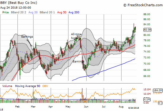 Best Buy (BBY) made an important breakout to all-time highs last week.
