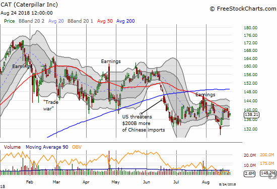 Caterpillar (CAT) is still struggling with cascading weakness from a major post-earnings fade.