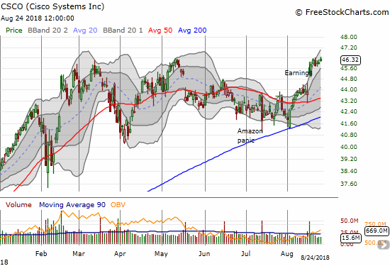 Cisco (CSCO) is on the edge of a major breakout thanks to post-earnings momentum.