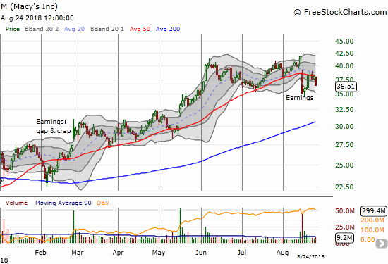 Macy's (M) bounced back to 50DMA resistance, but buyers are not yet convinced of the post-earnings opportunity.