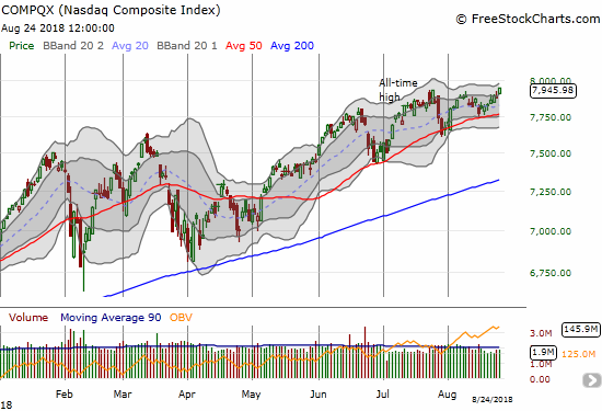The NASDAQ has mainly had up days over the past month leading to its latest all-time high.