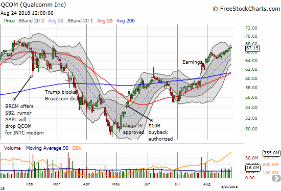 Qualcomm (QCOM) fought tooth and nail to recover recent highs.