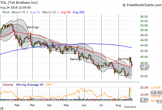 Toll Brothers (TOL) finally broke a string of poor post-earnings responses and even broke through its 50DMA downtrend. Still, disappointing housing data is pushing the stock right back down.