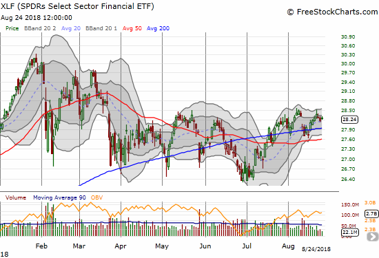 The Financial Select Sector SPDR ETF (XLF) has gone nowhere for most of the year. The meandering has created some key buying and selling opportunities. The bigger question remains whether this lack of traction implies anything meaningful about the health of the stock market and/or the economy.
