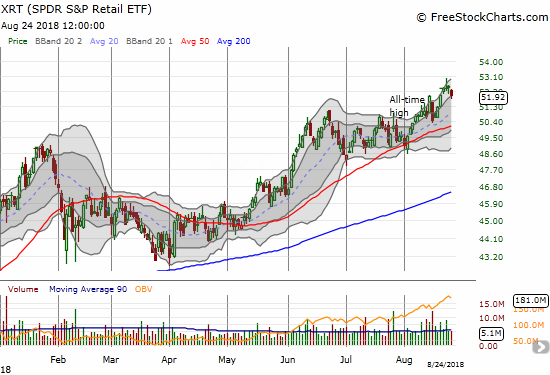 The SPDR S&P Retail ETF (XRT) broke out in impressive form this month.