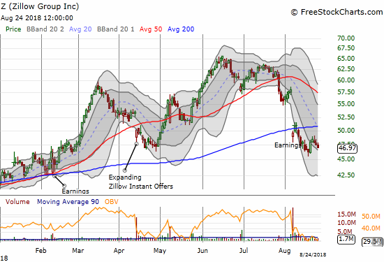 Zillow Group (Z) tried to bounce off its post-earnings low, but the move is quickly fading out.
