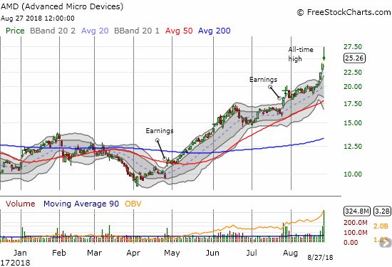 A bum-rush of buyers have pushed their way into Advanced Micro Devices (AMD). Can the stock continue higher after such heavy volume, such extended stretching, and such a sharp fade from its intraday all-time high?