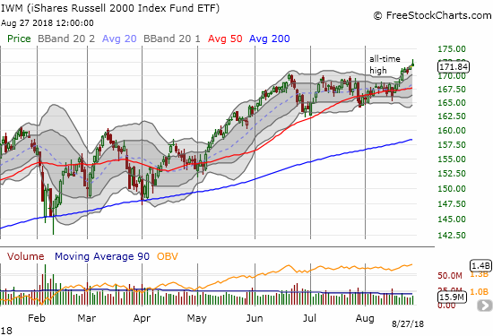 The iShares Russell 2000 ETF (IWM) printed a major breakout last week to its latest all-time highs.