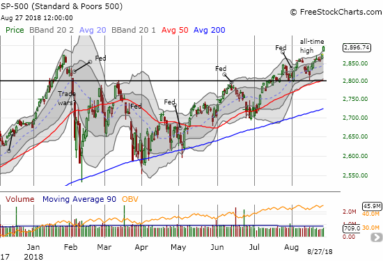 The S&P 500 (SPY) is starting to go parabolic with a 0.7% gain the curved the index notably above its upper-Bollinger Band (BB).