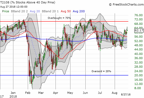 AT40 (T2108) is lagging the S&P 500 by a widening margin. It has yet to surpass the July high much less reach the overbought threshold at 70%.