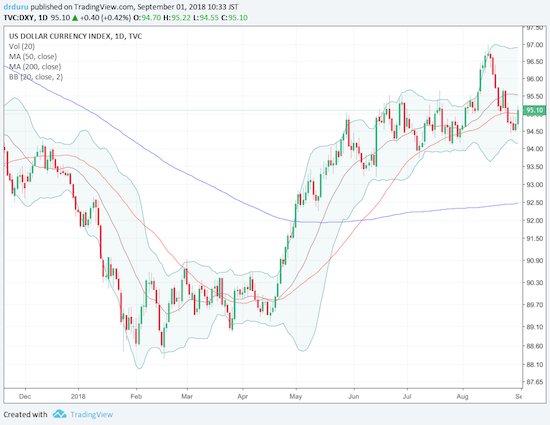 The U.S. dollar index (DXY) bounced back to recover its 50DMA.
