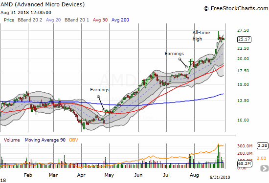 Advanced Micro Devices (AMD) fought off a blow-off top by closing the week flat with Monday's close.