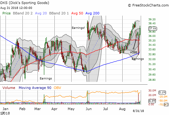 Dick's Sporting Goods (DKS) is making an impressive post-earnings recovery with a bounce of 200DMA support strong enough to nearly close the post-HIBB gap down.