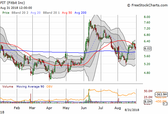 Fitbit (FIT) failed to hold June's breakout and recently failed to recover through 50DMA resistance.