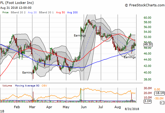 Foot Locker (FL) failed to hold its 50DMA breakout through earnings, but it managed to bounce off 200DMA support.