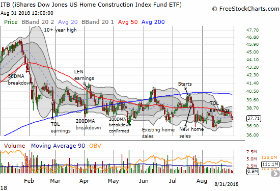 The iShares US Home Construction ETF (ITB) almost looks like it will stay stuck in a declining trading range for the remainder of the year.