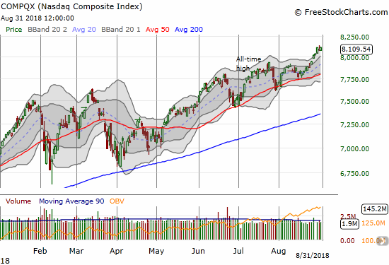 The NASDAQ is ripped higher all week along its upper Bollinger Band (BB).