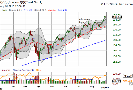 The Invesco QQQ Trust (QQQ) gapped higher to start the week and barely stopped from there.