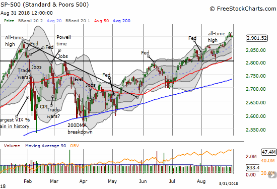 The S&P 500 (SPY) is in a relatively robust breakout mode.
