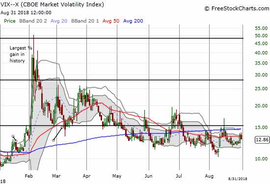 Volatility ended summer trading with a small revival, but it spent almost all summer well below the 15.35 pivot.