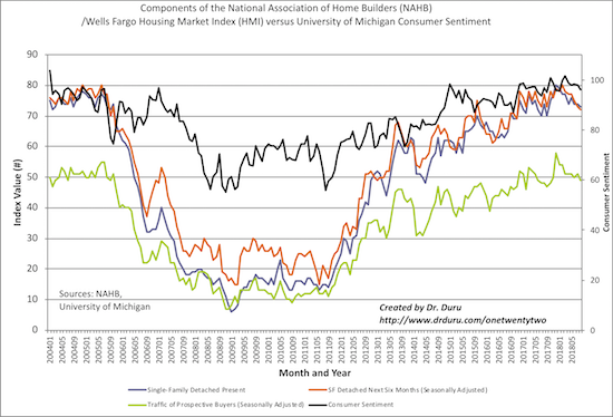 The year-long slide in the components of the Housing Market Index (HMI) coincide with an end to the upward momentum in consumer sentiment.