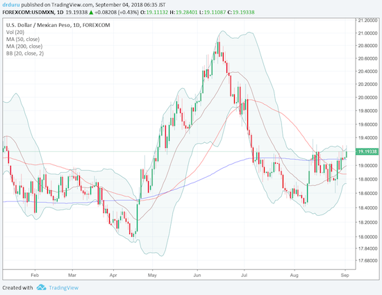 The U.S. dollar is starting to pivot around all three of its major moving averages versus the Mexican peso. USD/MXN is bouncing around its 20, 50, and 200DMAs.