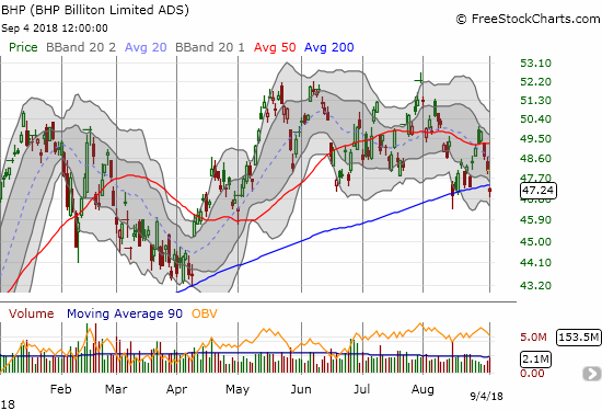 BHP Billiton (BHP) broke down below its 200DMA again in what is a critical test of the June low.