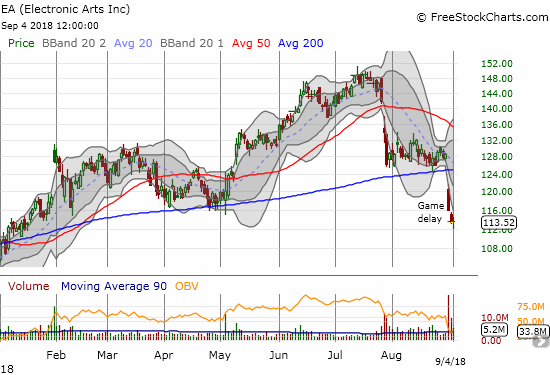 Electronic Arts (EA) is now a broken stock with last week's 200DMA breakdown.