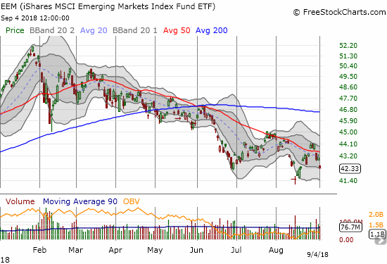 The iShares MSCI Emerging Markets ETF (EEM) continues to follow-through downward from the February swoon.