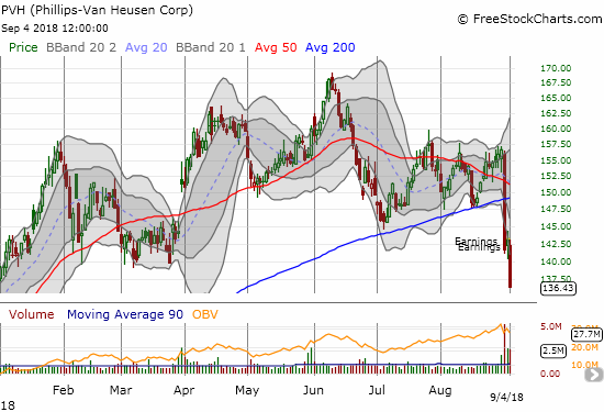 The PVH Corp. (PVH) followed through in convincing form on last week's post-earnings 200DMA breakdown.