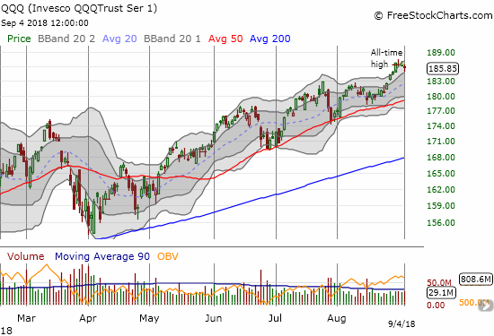 The Invesco QQQ Trust (QQQ) bounced neatly off the lower part of its upper Bollinger Band channel but still closed a bit lower from the previous three days.