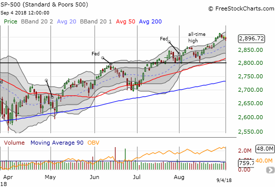 The S&P 500 (SPY) closed neatly right on the bottom of its upper Bollinger Band channel.