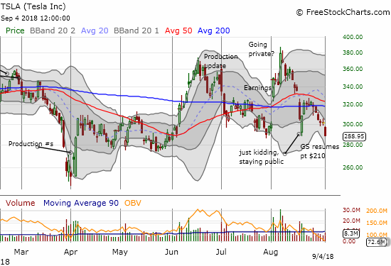 Tesla (TSLA) made a new 3-month closing low on a confirmation of its 50/200DMA breakdown.