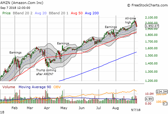 Amazon.com (AMZN) exhausted buyers at and above its upper Bollinger Band for 4 straight trading days. The subsequent pullback is trying to find support at the uptrending 20DMA.