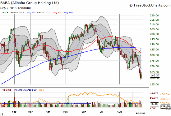 Alibaba Group Holding (BABA) this week broke through critical support levels and closed this week at a 13-month low.