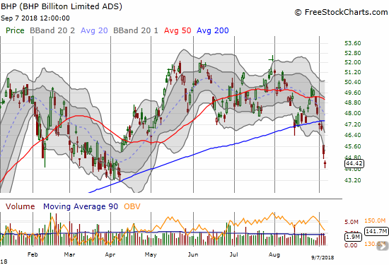 BHP Billiton (BHP) confirmed a 200DMA breakdown and approached its low for the year.