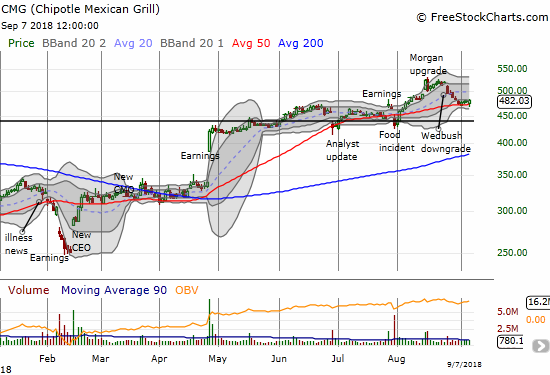 Chipotle Mexican Grill (CMG) held support at its 50DMA.