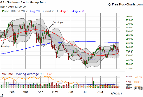 Goldman Sachs (GS) returned to its losing ways after failing at 200DMA resistance. Now it must hold 50DMA support.