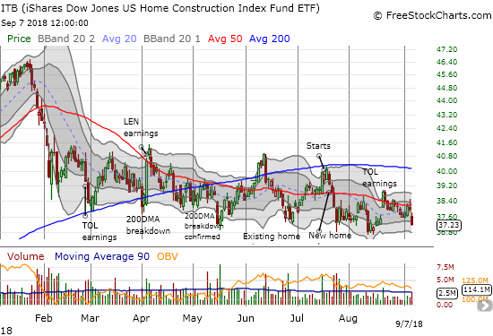The iShares US Home Construction ETF (ITB) has yet to recover from the February swoon in the stock market.