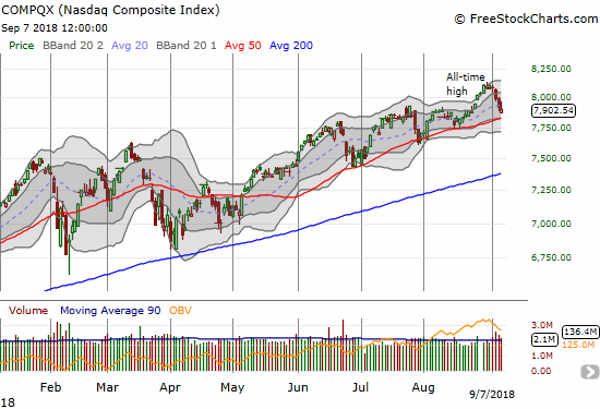 The NASDAQ failed to hold its uptrending 20DMA support. 50DMA support is in play.