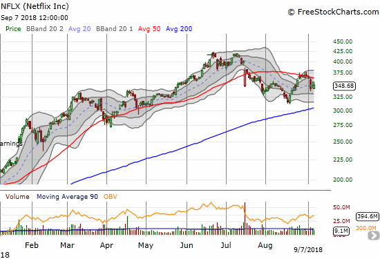 Netflix (NFLX) confirmed resistance at its 50DMA, making its topping pattern look even more ominous.