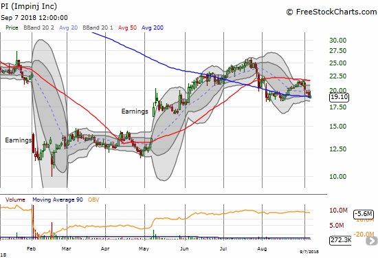 The comeback for Impinj (PI) may be coming to an end after its 50DMA provided effective resistance. Can the stock continue to pivot around its 200DMA?