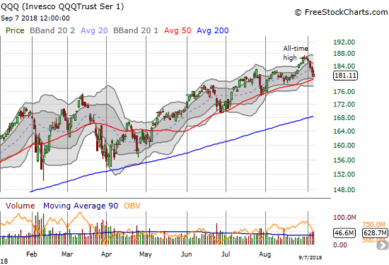 The Invesco QQQ Trust (QQQ) is close to a critical test of uptrending 50DMA support.